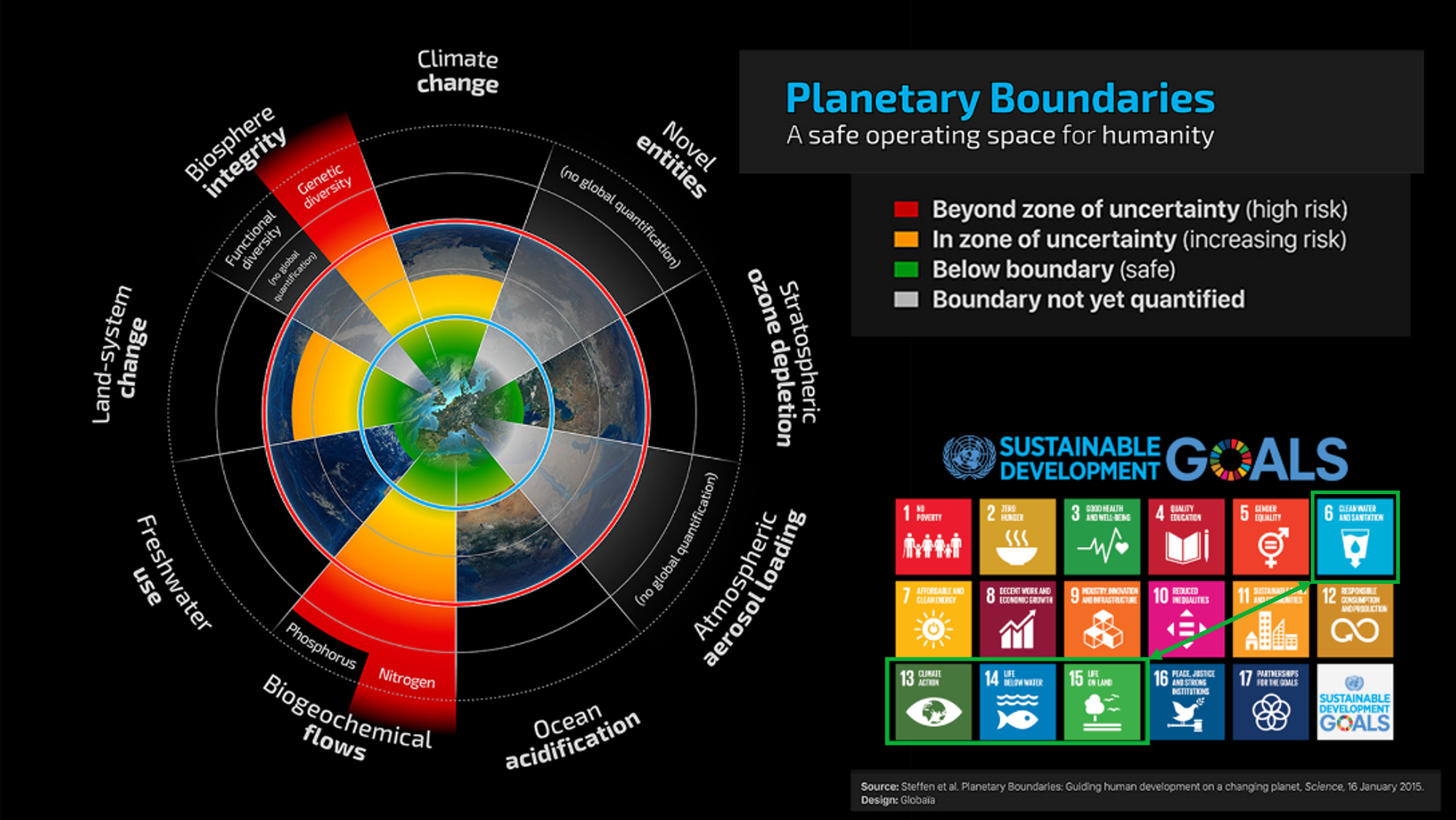 Planetary Boundaries: A safe operating space for humanity